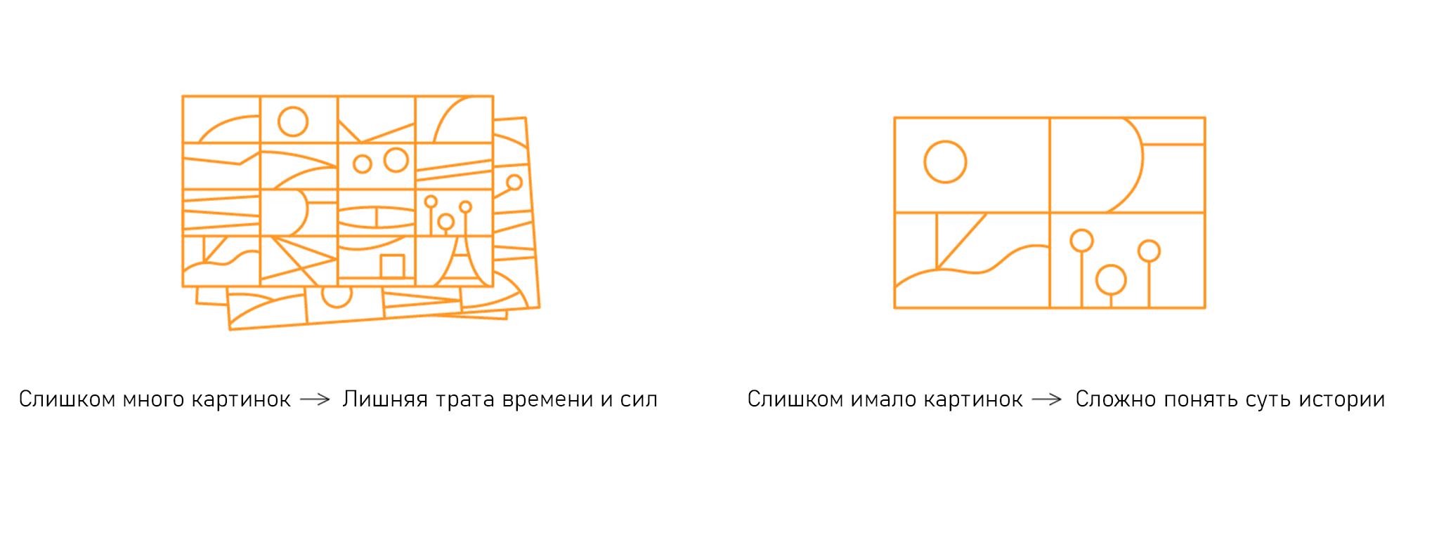 Слишком много картинок — трата времени и сил. 2. Слишком мало картинок — сложно понять, что изображено на сториборде.